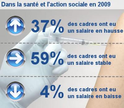 les augmentations de salaire des cadres dans la santé et l'action sociale.