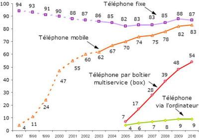 taux d'équipement en téléphonie mobile, téléphonoe fixe et téléphonie par