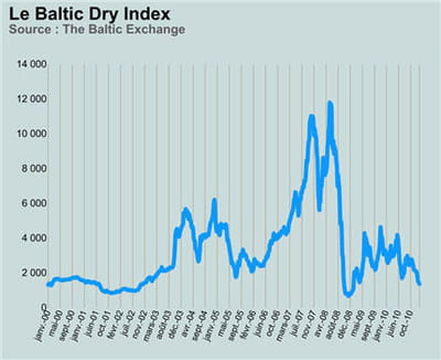le baltic dry index