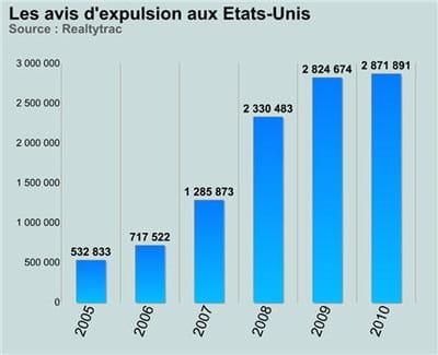 les expulsions ont battu un record en 2010.