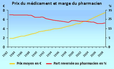 le prix moyen des médicamentspar rapport aupourcentage du prix versé au