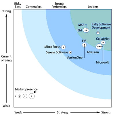 'the forrester wave: agile development management tools, q2 2010'