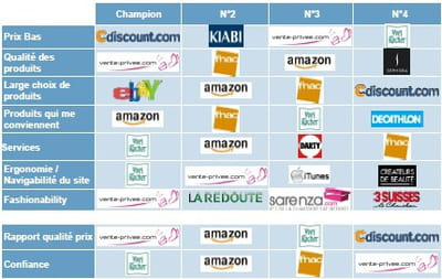 classement des sites marchands, par composante de l'attractivité