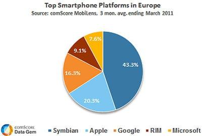 smartphone europe