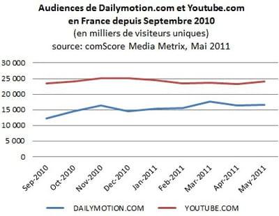 audiences comparées de dailymotion.com et youtube.com