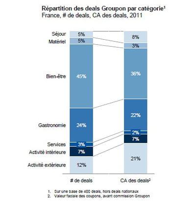 répartition des deals de groupon en france par catégorie