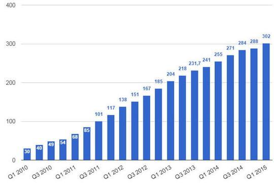 nombre d u0026 39 utilisateurs de twitter dans le monde