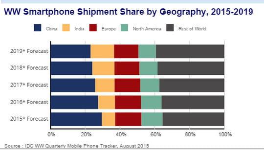 IDC revoit à la baisse la progression des ventes mondiales de smartphones