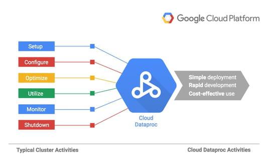 Google lance Cloud Dataproc, pour lancer un cluster Hadoop en 90 secondes