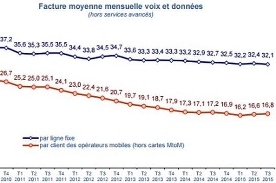 La data continue de faire monter le coût de la téléphonie mobile