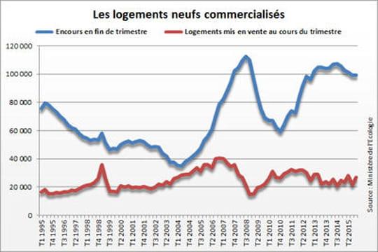 Commercialisation de logements neufs