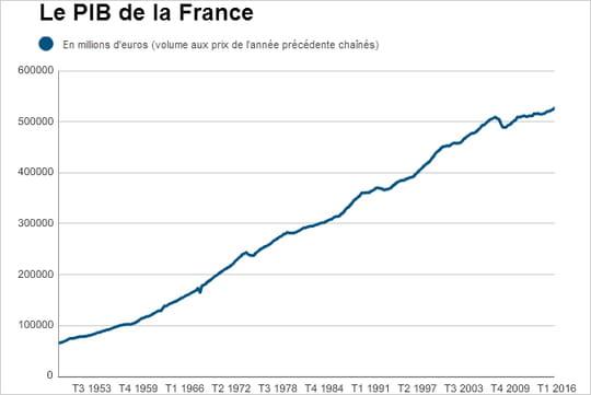 PIB de la France