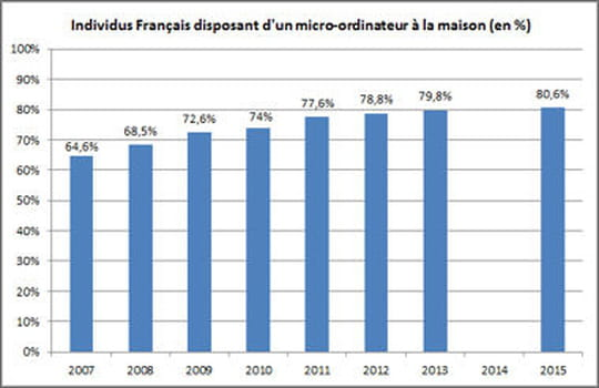 micro-ordinateurs France