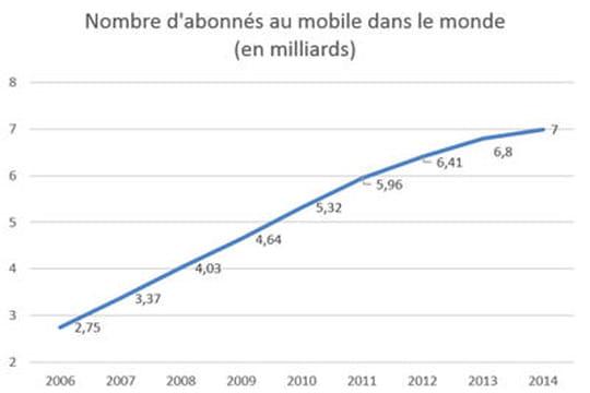 Le nombre d 39 abonn s au t l phone mobile dans le monde - Nombre d ardoise au m2 ...