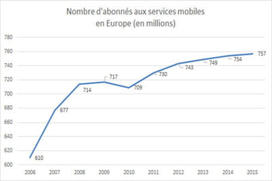 Nombre abonnés mobile Europe