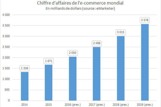 E-commerce mondial