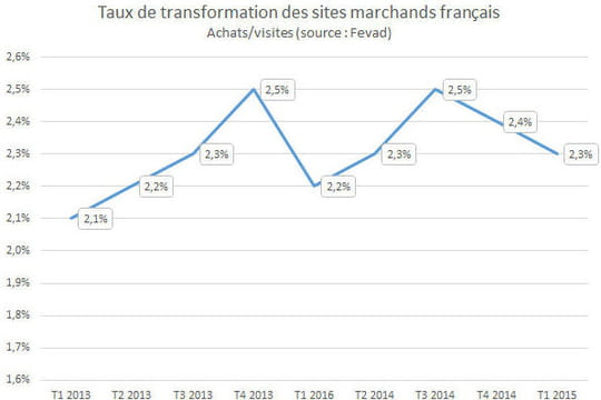 Taux transformation e-commerce