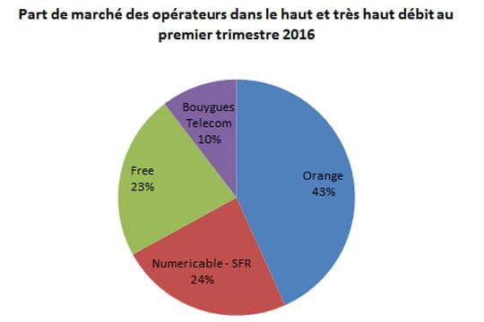 Part de marché haut et très haut débit en France