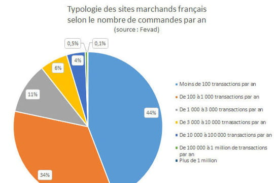 Typologie sites e-commerce