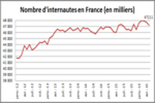 Nombre internautes France