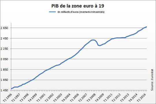 PIB zone euro