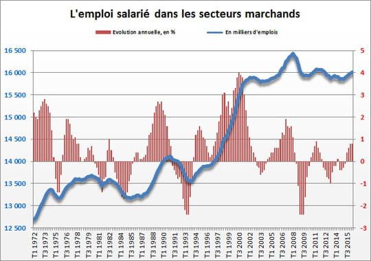 Nombre d'emplois en France
