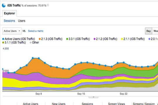 Google Mobile App Analytics : un SDK pour suivre l'audience sur iOS