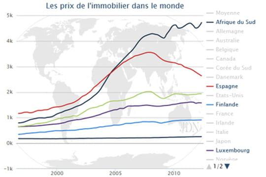 Prix de l'immobilier dans le monde
