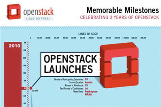 Cloud open source: OpenStack fête ses 3ans