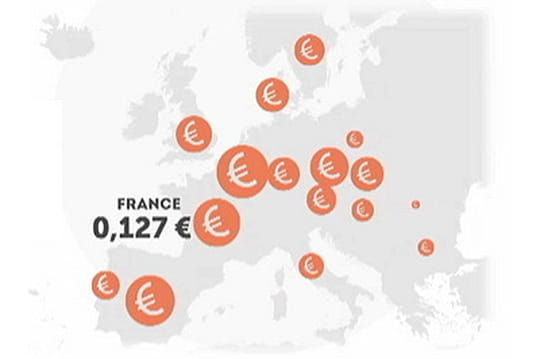 Prix mobile Europe