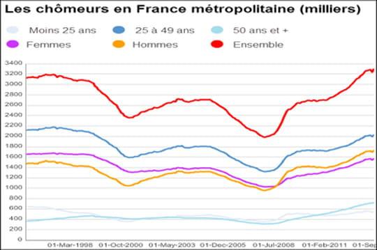 taux de ch u00f4mage et ch u00f4meurs en france   quasi stable en juin