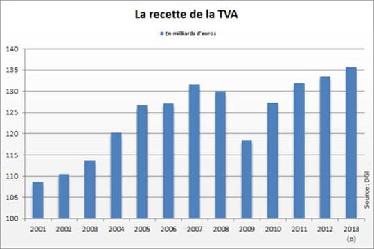 Recettes de TVA