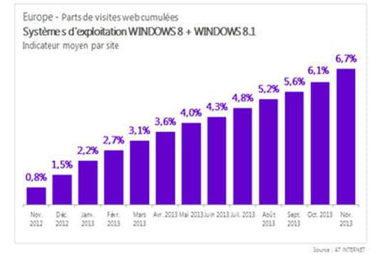 Windows8 et8.1 : 6,7% de part de marché en Europe