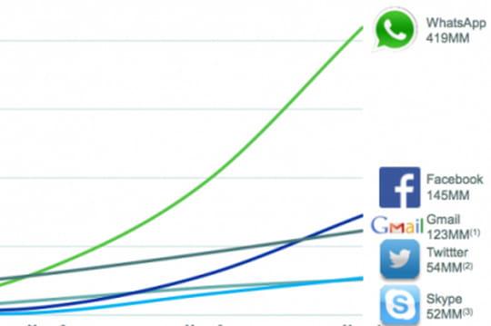 L'exceptionnelle croissance de WhatsApp