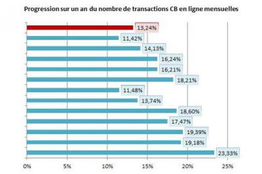 E-commerce mai 2014