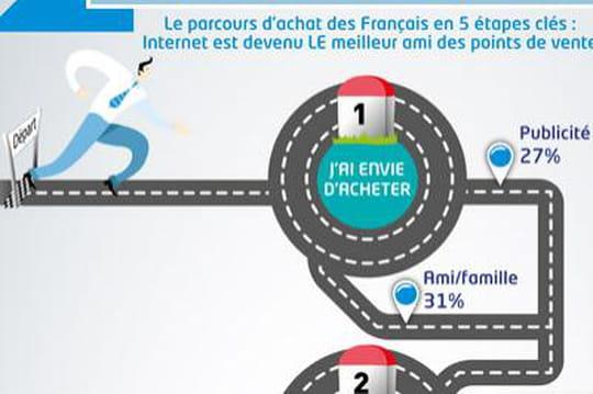 Le parcours d'achat des Français