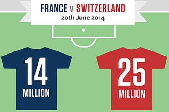 La Coupe du Monde sur Facebook