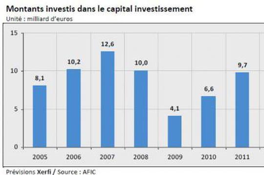 Capital investissement en 2015 selon Xerfi