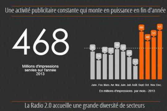 le baromètre de la radio 2.0