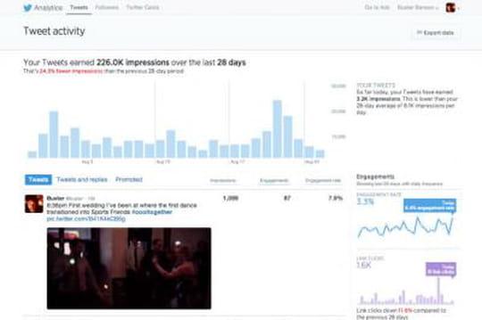 Twitter : tous les utilisateurs peuvent désormais mesurer la portée de leurs tweets