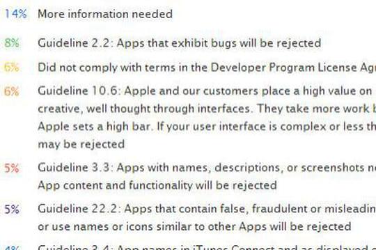 Apple rejet applications