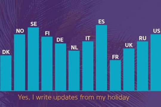 réseaux sociaux en vacances