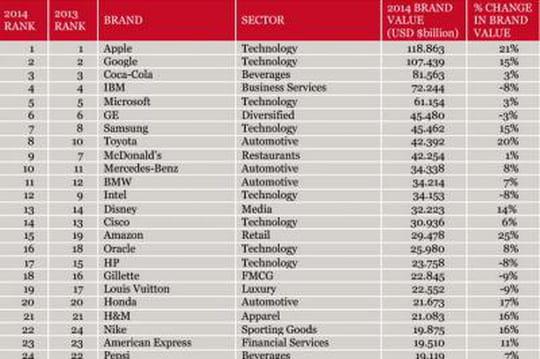 Interbrands 2014 Apple et Google