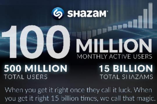 Shazam en chiffres