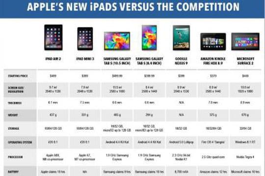 Comparatif iPad Concurrents