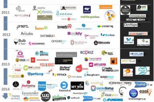 plateformes crowdfunding selon Xerfi