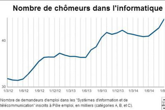 Chômage explose dans l'informatique 10 2014