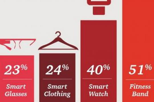 étude prospective sur les wearables