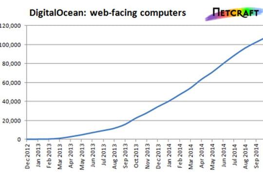 DigitalOcean : bientôt 3e plus grand cloud mondial