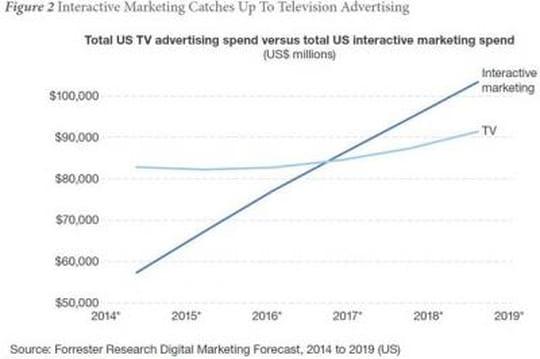 La pub digitale dépassera la pub TV en2017 aux Etats-Unis
